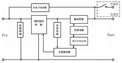然后输出控制信号,控制调压电路进行无极(或无触点)调压,使补偿电路产